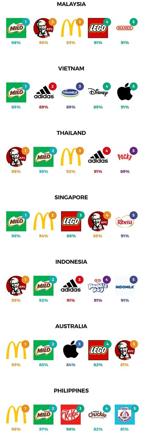 Top 25 Brands For Kids In Asia Led By Milo, Kfc, Adidas