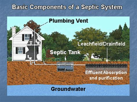 Engineered Septic System Diagram 1000 Gallon Septic Tank