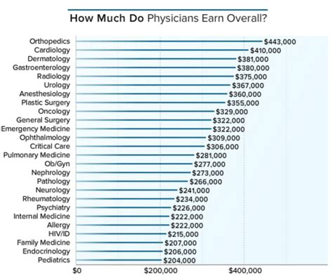 How Much Money Do Us Doctors Make Per Year?