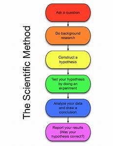 Science-Lab - Scientific Method