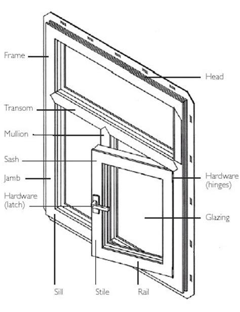 understanding windows types types  windows fenesta