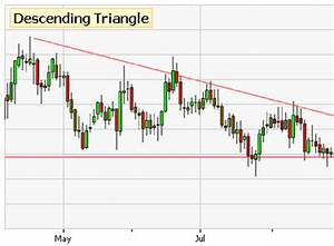 Chart Pattern Recognition Indicator Descending Triangle Chart Pattern Free Patterns