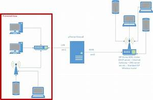 Setup Pfsense Behind Isp Adsl Router