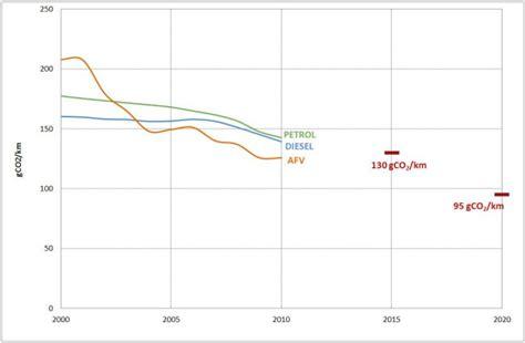 Carbon Efficiency Of New Cars Is Increasing — European