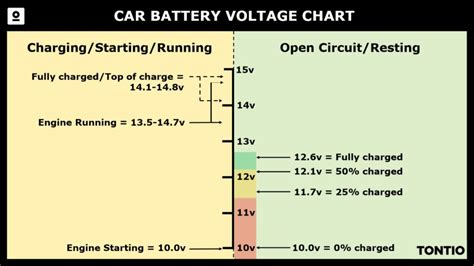 car battery voltage chart range testing tontiocom