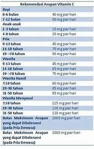 Vitamin D Dosis Berechnen : vitamin c dosis tinggi baikkah ~ Themetempest.com Abrechnung