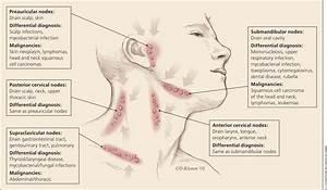 Mt  Zion Report  Lymphadenitis