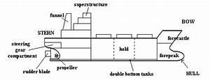 Basic Ship Terminologies