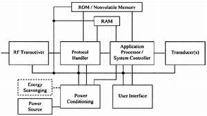 General View Of A Wireless Sensor Network Node