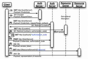 Oauth 2 0 Abstract Protocol Sequence Diagram