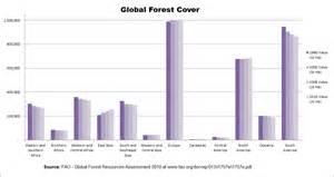 Deforestation by region - Wikipedia  Deforestation Graph 2017