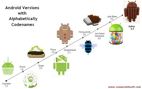 versions of android android versions list connect infosoft technologies pvt ltd