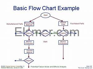 Basic Flow Chart Example