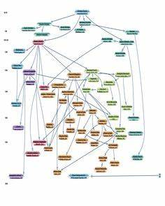 Flow Chart Of All Christian Denominations Church History