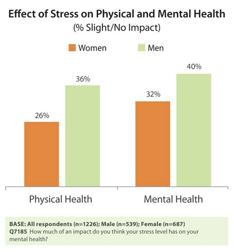 stress  gender