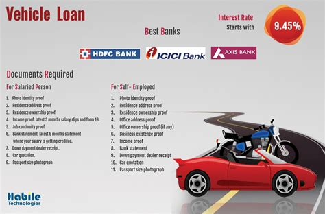 Documents Required For The Most Applied Loans Of India
