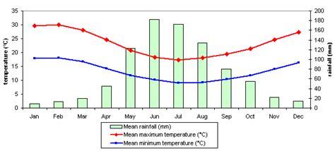 bureau de change luxembourg climate graph perth