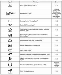 Mazda 6 Dashboard Symbols