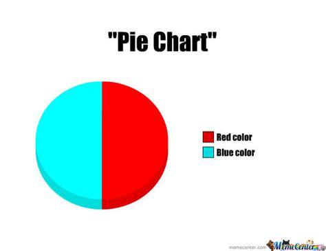 Pie Chart Meme - quot pie chart quot by bread meme center