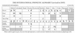 International Phonetic Alphabet Sounds Symbols Study Com