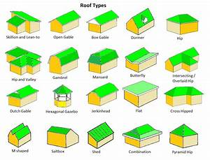 Hip Roof Vs  Gable Roof - Pros  U0026 Cons Of Each