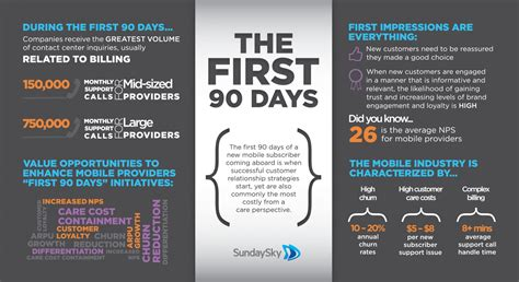 90 Days Template by The 90 Days Visual Ly