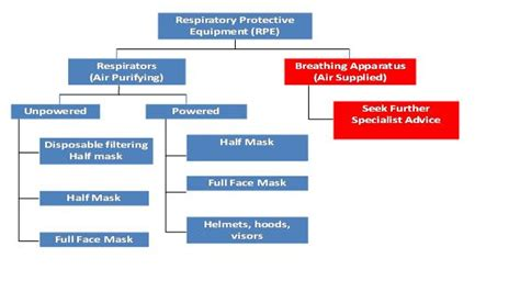 respiratory protective equipment health  safety authority