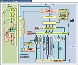 Cortex A57 - Architecture  A57  T760 Investigated