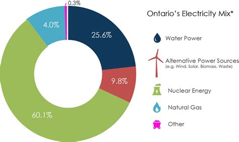 electricity supply mix waterloo north hydro
