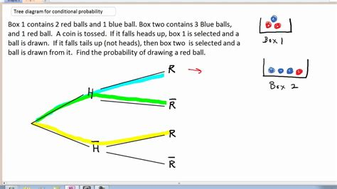 Tree Diagram For Conditional Probability Youtube