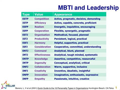 mbti  leadership powerpoint