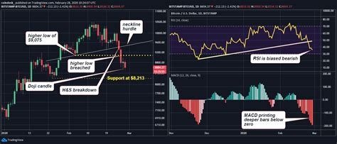 Bitcoin A beginner's guide to understanding the ...