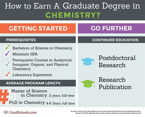 Chemistry Graduate Schools & Programs 2018 In Pennsylvania. Upper Manhattan Mental Health Center. Maine Criminal Justice Academy. Blinn College Dance Team Online School Grades. Luxury Hotels Florence Italy. Vendors That Destroy Paper Health Records. Create Html Email Templates Capitol One Auto. Mississppi State University Ford Fusion Ebay. 1st Time Home Buyer Loan Hadoop Big Data Jobs
