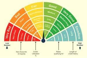 Credit Score Ratings Chart