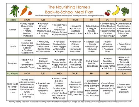 plan cuisine 1st week back to meal plan the nourishing home