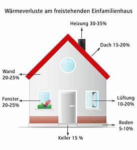 Wärmedämmung Am Haus : d mmung kosten ~ Bigdaddyawards.com Haus und Dekorationen