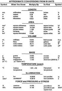 Unit Metric System Conversion Chart