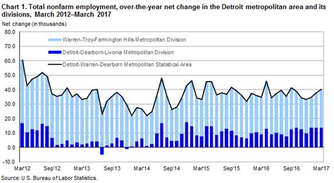 the bureau of labor statistics detroit area employment march 2017 midwest information
