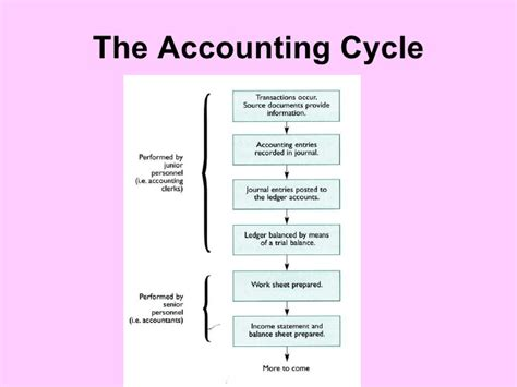 ch 8 the worksheet and financial statements