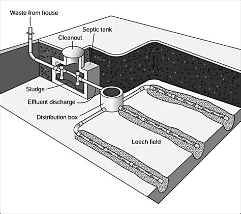 sewer system design fig septicsystem 01 large 7143954 std gif 500 215 444