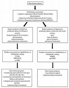 Flow Chart For Diagnosis And Treatment Of Post