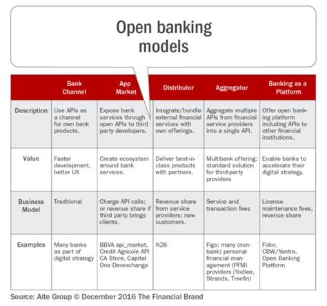 top 10 retail banking trends and predictions for 2017