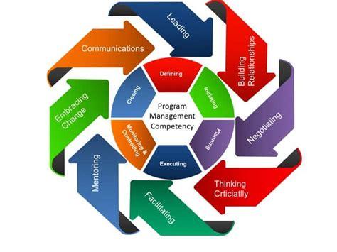 developing program management competencies  excel