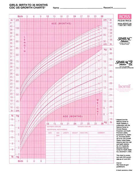 6 Best Images Of Premature Boy Growth Chart Premature