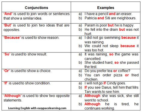 Conjunctions And Examples  English Learn Site