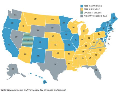 Know Your State Tax Filing Status For Same Sex Couples
