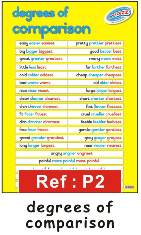 """degrees Of Comparison"" Educational Classroom Poster  Educational Toys Online"