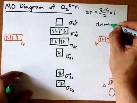 mo diagram   youtube