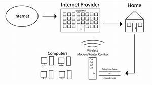 What Is The Difference Between A Modem And A Router