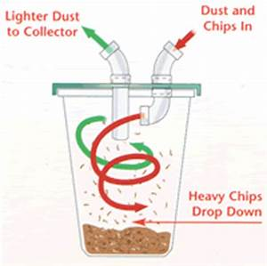 Adding A Pre-Separator To Your Dust Collection System